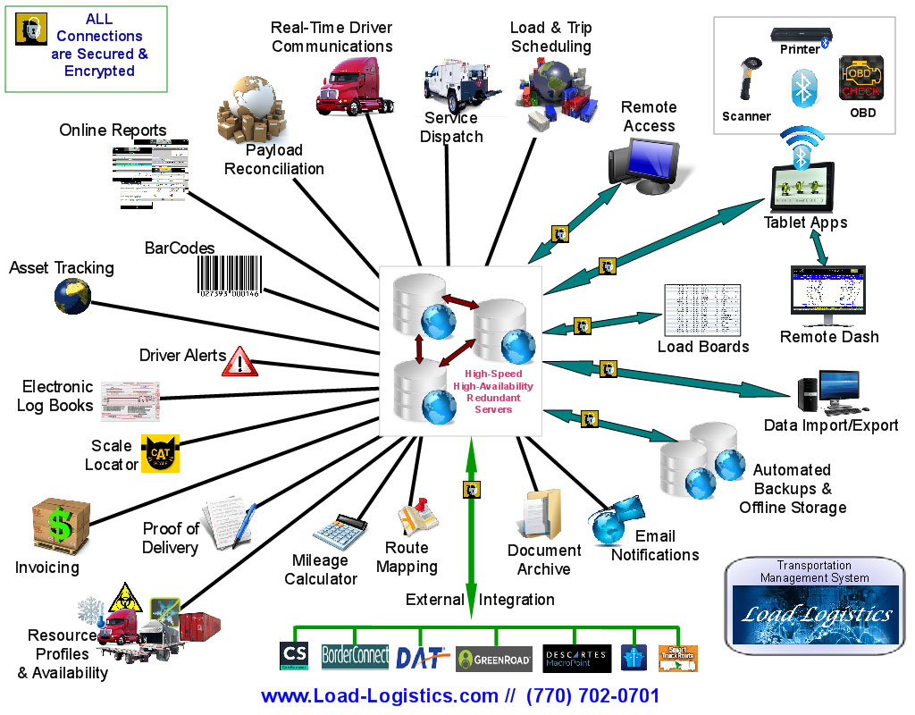 Load Logistics TMS Components